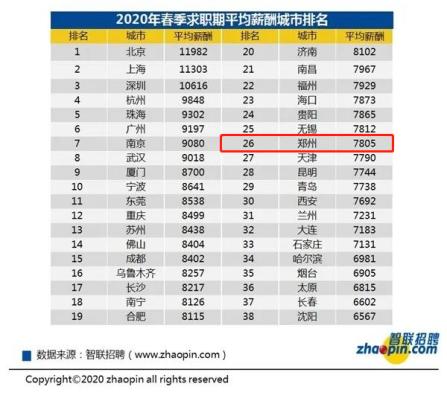 郑州的CFA人才多吗?对CFA人才的待遇如何呢?