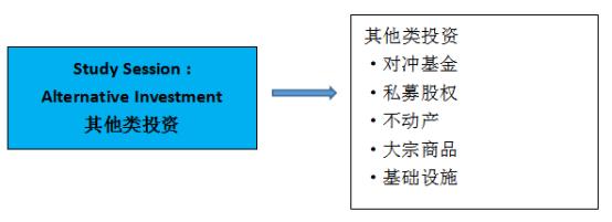 CFA其他类投资中的知识有哪些?主要学习哪些知识?